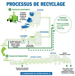 Le processus de recyclage de papier - Cliquer sur l'image pour télécharger le PDF
